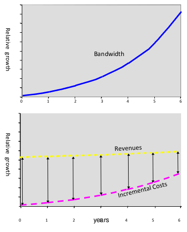 Bandwidth increase and revenue shrinking trends