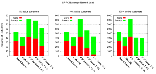 Core traffic reduction of locality-aware P2P