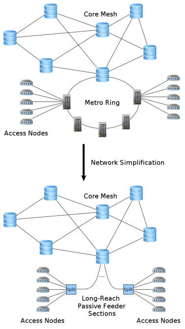 Network semplicfication